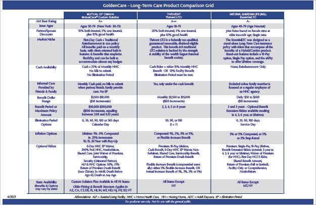 LTC Comparison Grid image