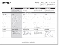 Thrivent Competitive Comparison Chart image